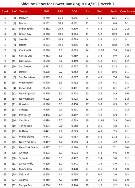 NFL-Power Ranking 2014, Week 7