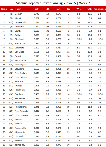 NFL-Power Ranking 2014, Week 7