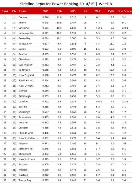NFL Power Ranking 2014, Week 8