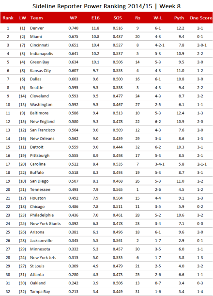 NFL Power Ranking 2014, Week 8