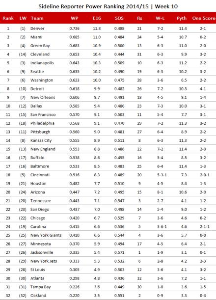 NFL Power Ranking 2014, Week 10