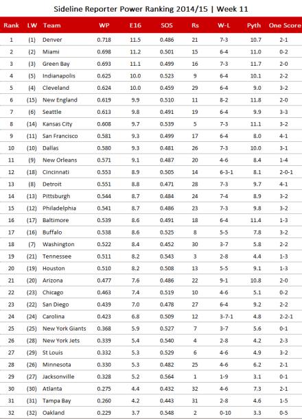 NFL Power Ranking 2014, Week 11