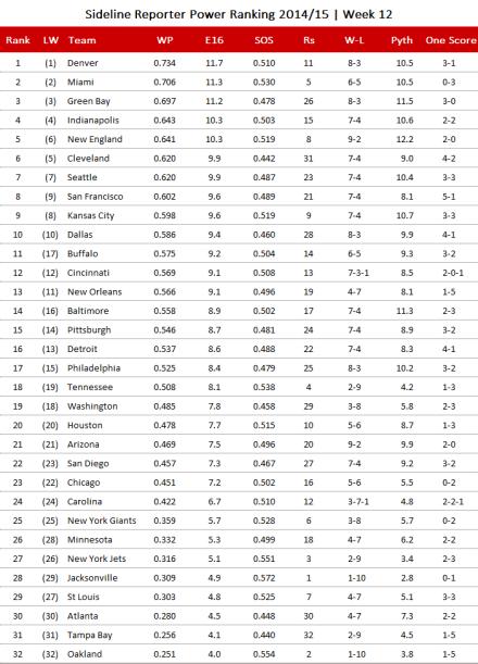 NFL Power Ranking 2014, Week 12