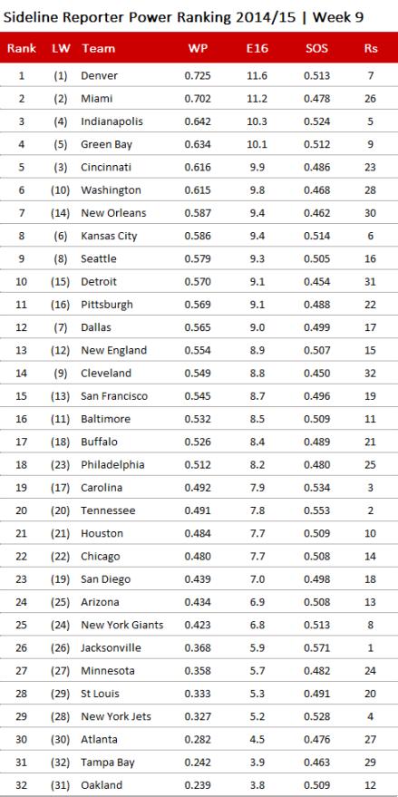 NFL Power Ranking 2014, Week 9