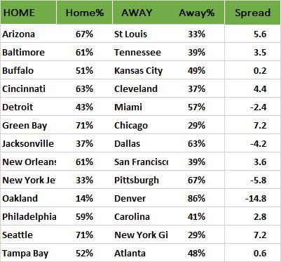 NFL-Wahrscheinlichkeiten, Week 10