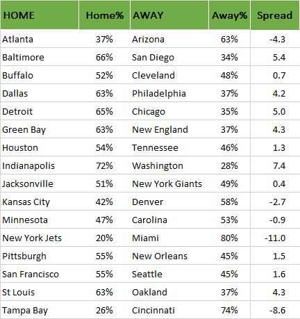 NFL-Wahrscheinlichkeiten für Week 13