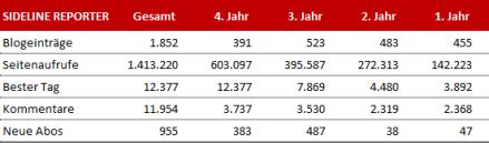 Blogstatistik, Jahr 4