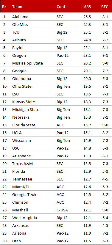 Simple Ranking System 2014, Week 11