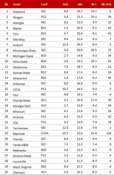 Simple Ranking System 2014, Week 13