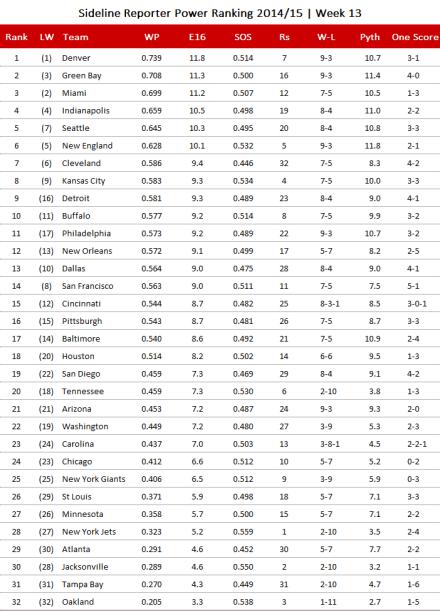 NFL Power Ranking 2014, Week 13