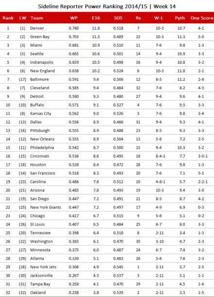 NFL Power Ranking 2014, Week 14