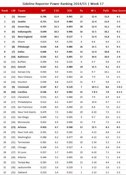 NFL Power Ranking 2014, Week 17