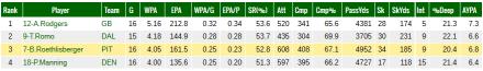 QB-Stats 2014, Regular Season