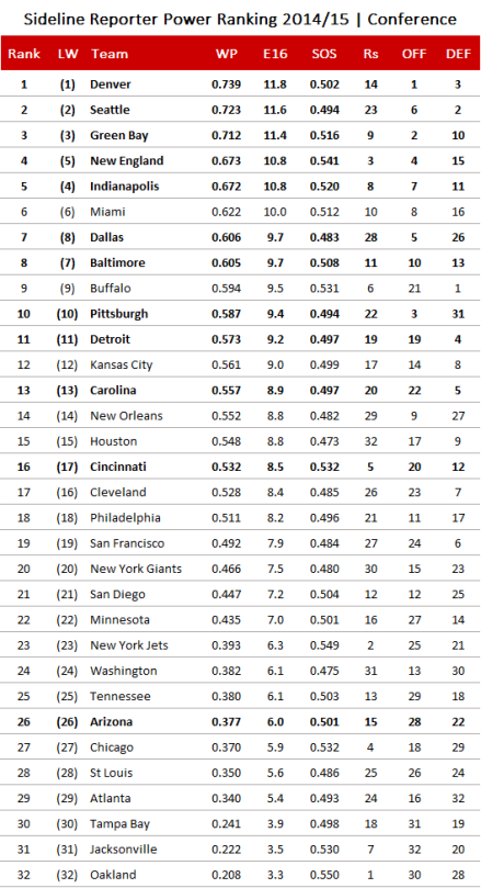 NFL Power Ranking 2014, Conference Finals