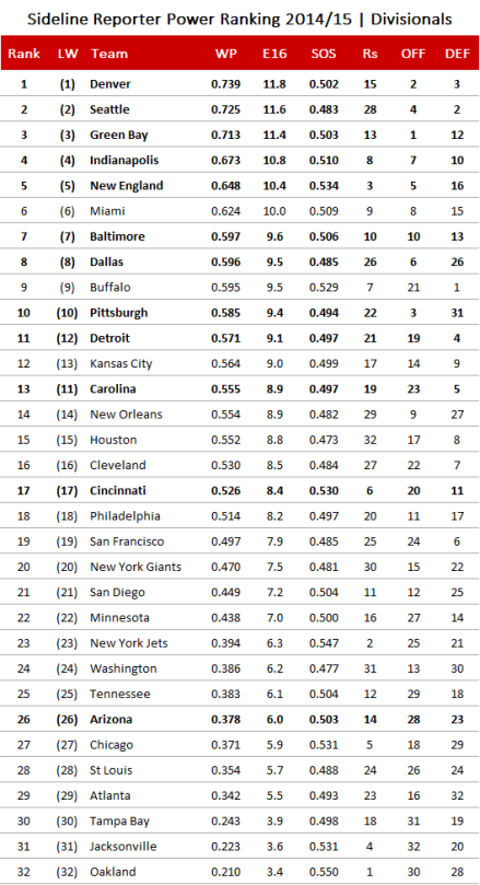 NFL Power Ranking 2014, Divisional Playoffs