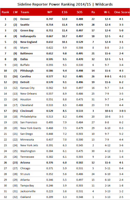 NFL Power Ranking 2014, Wildcard Weekend