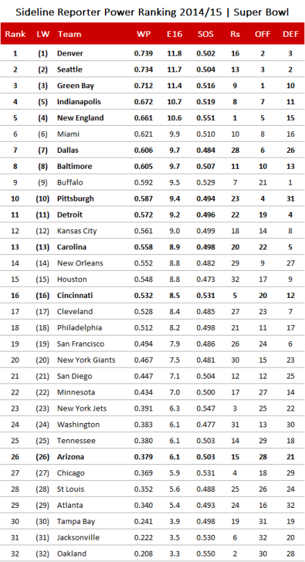 NFL Power Ranking 2014/15, Finale Edition