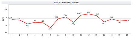 EPA/Play Buccs-Defense 2014