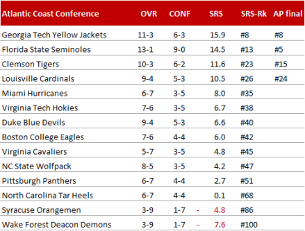 Atlantic Coast Conference - Endstand 2014