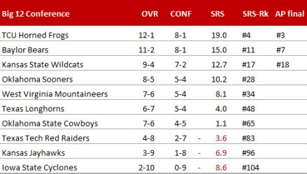 Big 12 Conference - Endstand 2014