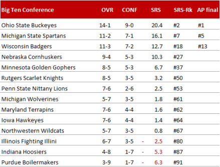 Big Ten Conference - Endstand 2014