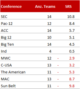 Conference Ranking 2014