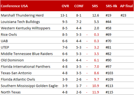 Conference USA 2014 Endstand