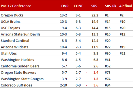 Pac-12 Conference - Endstand 2014