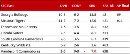 SEC East - Endstand 2014