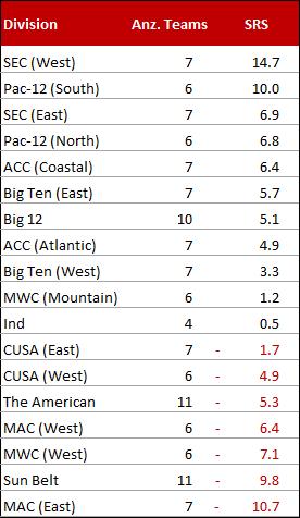 Die Divisionen im College Football im Vergleich (2014)