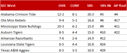 SEC West - Endstand 2014