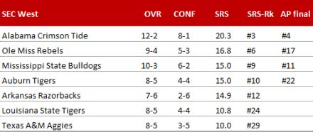 SEC West - Endstand 2014
