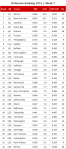 NFL Defensive Ranking 2015, Week 7