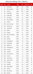 NFL Offensive Ranking 2015, Week 6
