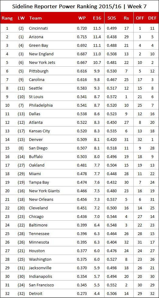 · Die Seattle Seahawks haben bei den NFL-Drafts für einen historischen Pick gesorgt: , in einem Jahrgang der eher als durchschnittlich bewertet wird.