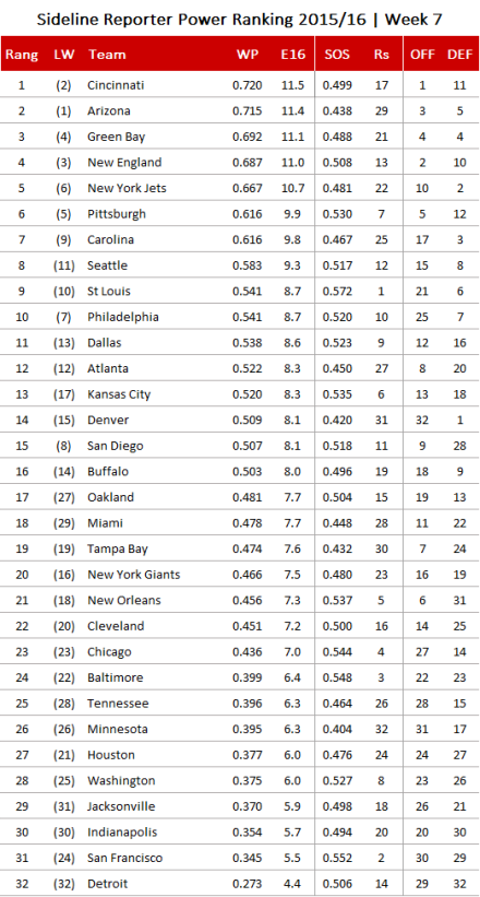 NFL Power Ranking 2015, Week 8