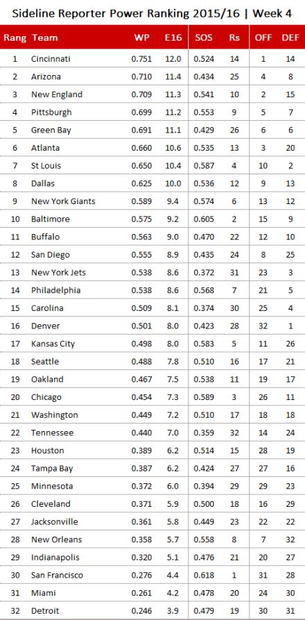 NFL Power Ranking 2015, Week 4