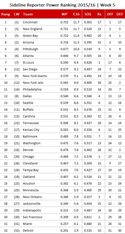 NFL Power Ranking 2015, Week 5