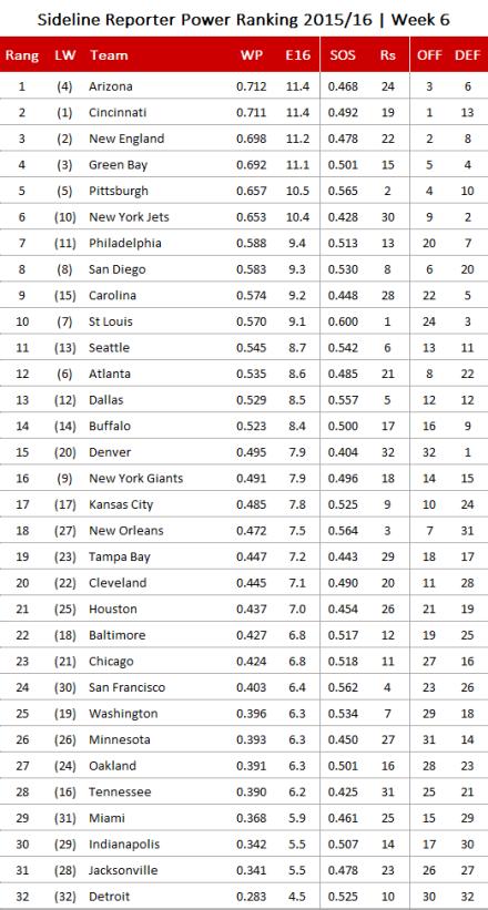 NFL Power Ranking 2015, Week 6