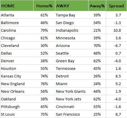 Sieg-Wahrscheinlichkeiten für NFL Week 8, 2015