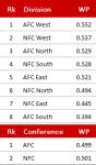 NFL Divisionen und Conferences, Week 11