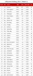 NFL Offensive Ranking 2015, Week 11