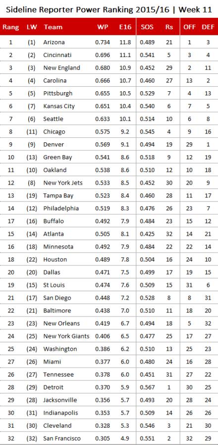 NFL Power Ranking 2015, Week 11