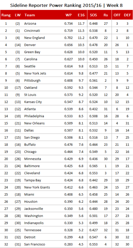 NFL Power Ranking 2015, Week 8