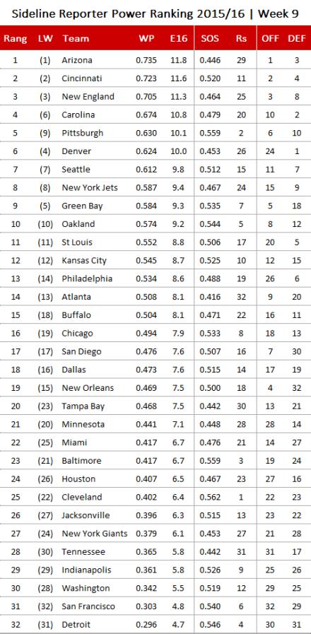 NFL Power Ranking 2015, Week 9