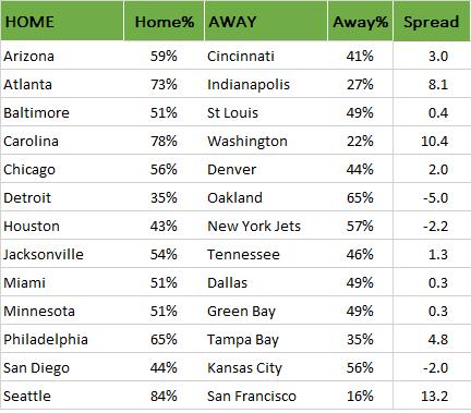 NFL Wahrscheinlichkeiten 2015, Week 11