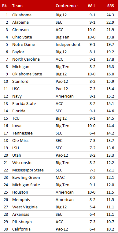 College Football 2015, SRS Week 11