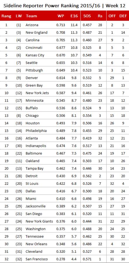 NFL Power Ranking 2015, Week 12