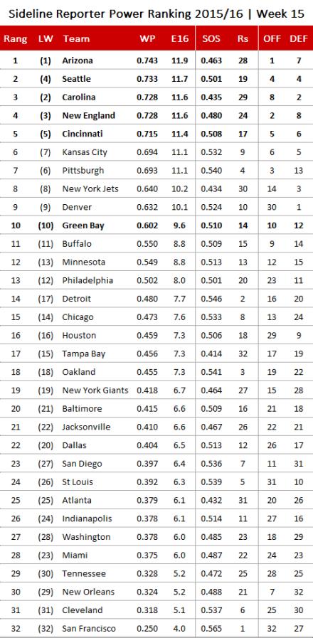 NFL Power Ranking 2015, Week 15