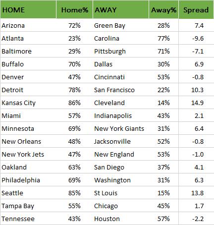 NFL Wahrscheinlichkeiten für Woche 16